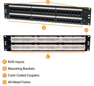 eRacks/PATCHPANEL 2u-patchpanel-colorcoded.png